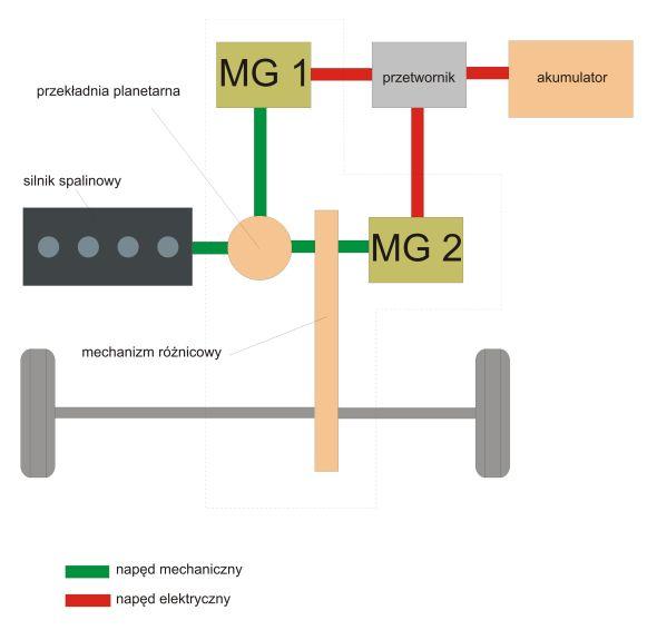 kombinowany układ napędowy Alternatywne źródła napędu cz. 6   napędy hybrydowe