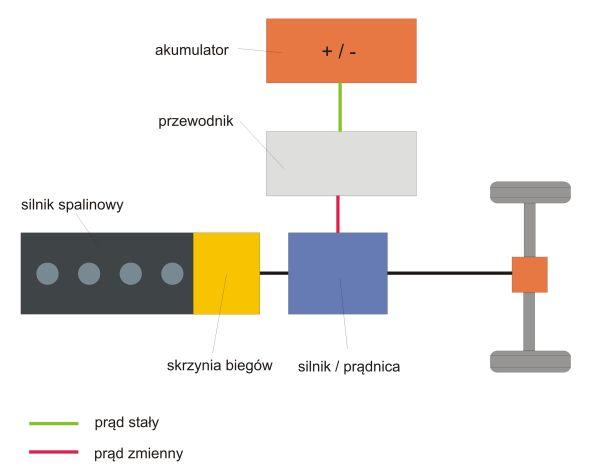 równoległy układ napędowy Alternatywne źródła napędu cz. 6   napędy hybrydowe