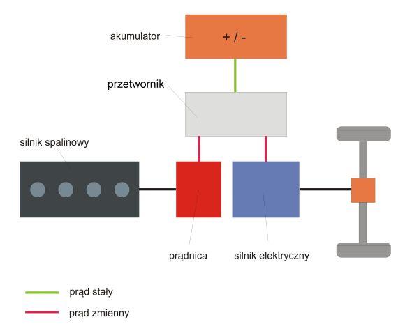 szeregowy układ napędowy Alternatywne źródła napędu cz. 6   napędy hybrydowe