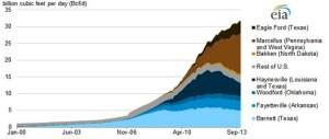 Wykres 1. Dzienne wydobycie gazu z łupków z poszczególnych formacji geologicznych w Stanach Zjednoczonych od stycznia 2000 do grudnia 2013 (źródło: U.S. Energy Information Administration)