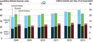 Wykres 2. Szacowane wydobycie ropy naftowej i gazu ziemnego w Stanach Zjednoczonych, Rosji i Arabii Saudyjskiej w latach 2008-2013 (źródło: U.S. Energy Information Administration).