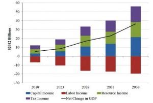 Wykres 4. Prognoza wpływu eksportu LNG na wielkość PKB i jego składowych na lata 2013-2038 (źródło: NERA)