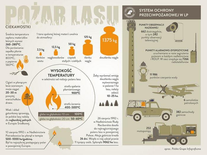 wypalanie traw - infografika